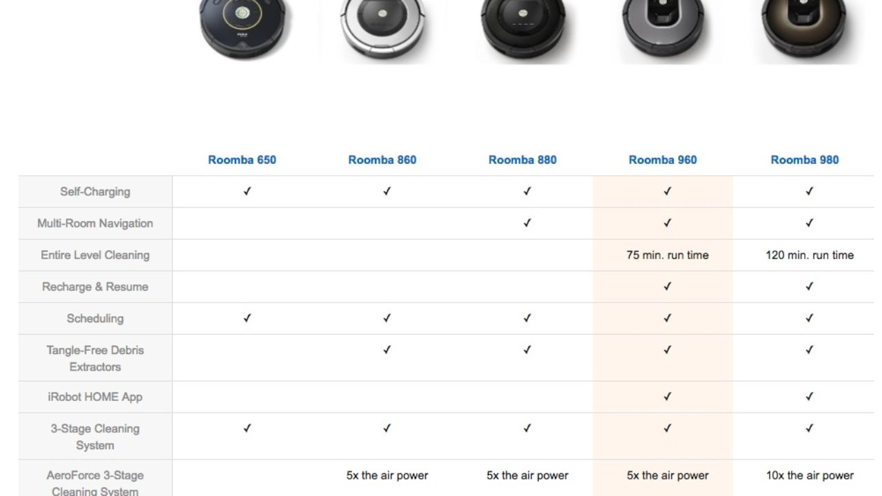 Best Roomba Models Compared | RobotsInMyHome com
